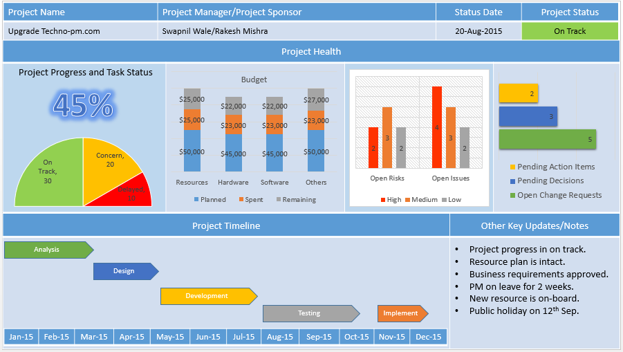 Project Status Report Template Free Downloads 8 Samples – Status Update Template