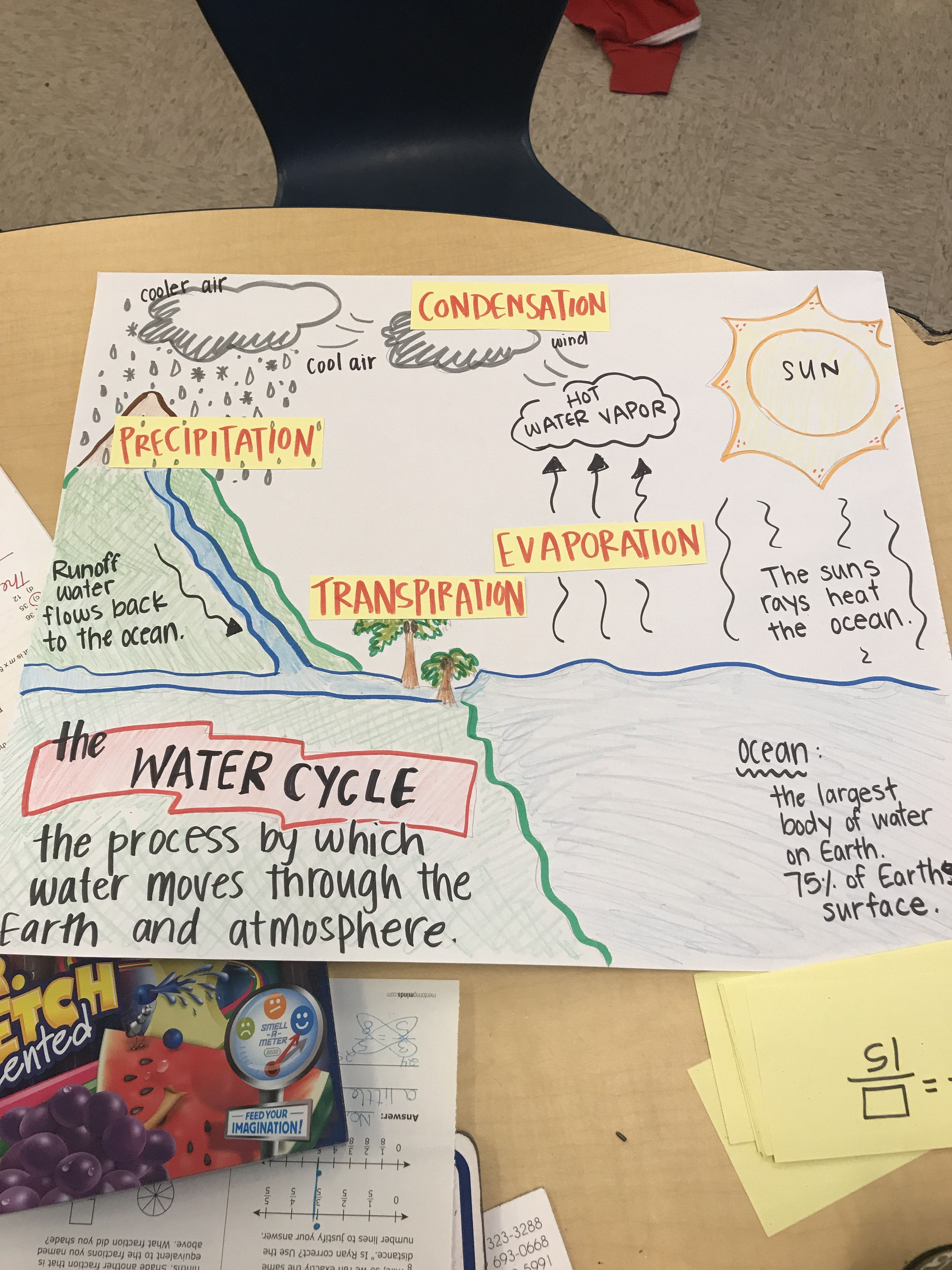 Water cycle anchor chart yellow cards are taped on during  warmup discussion with class also the evaporation condensation and rh pinterest