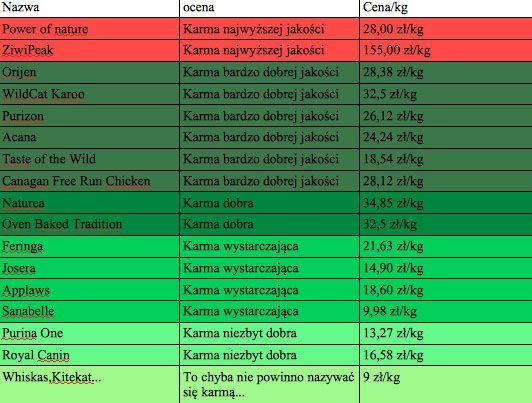 Najlepsza Karma Dla Kota Periodic Table