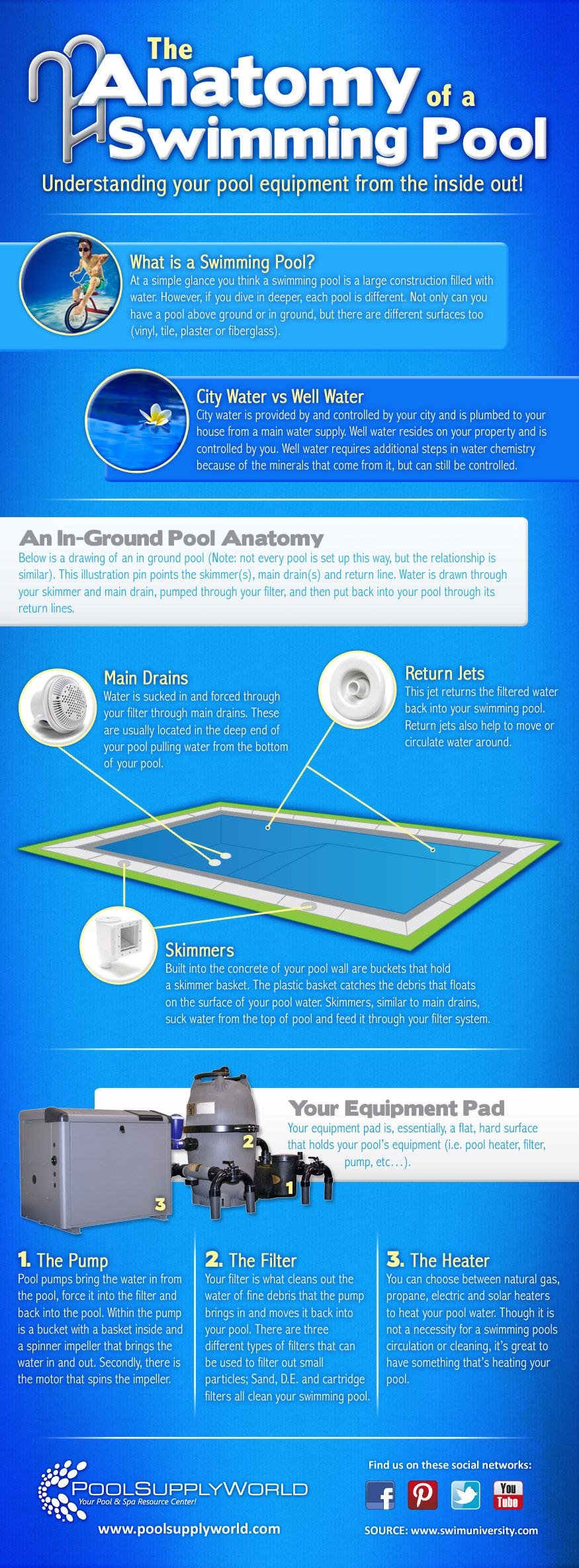 The Anatomy Of A Swimming Pool Infographic Poolsupplyworld Blog