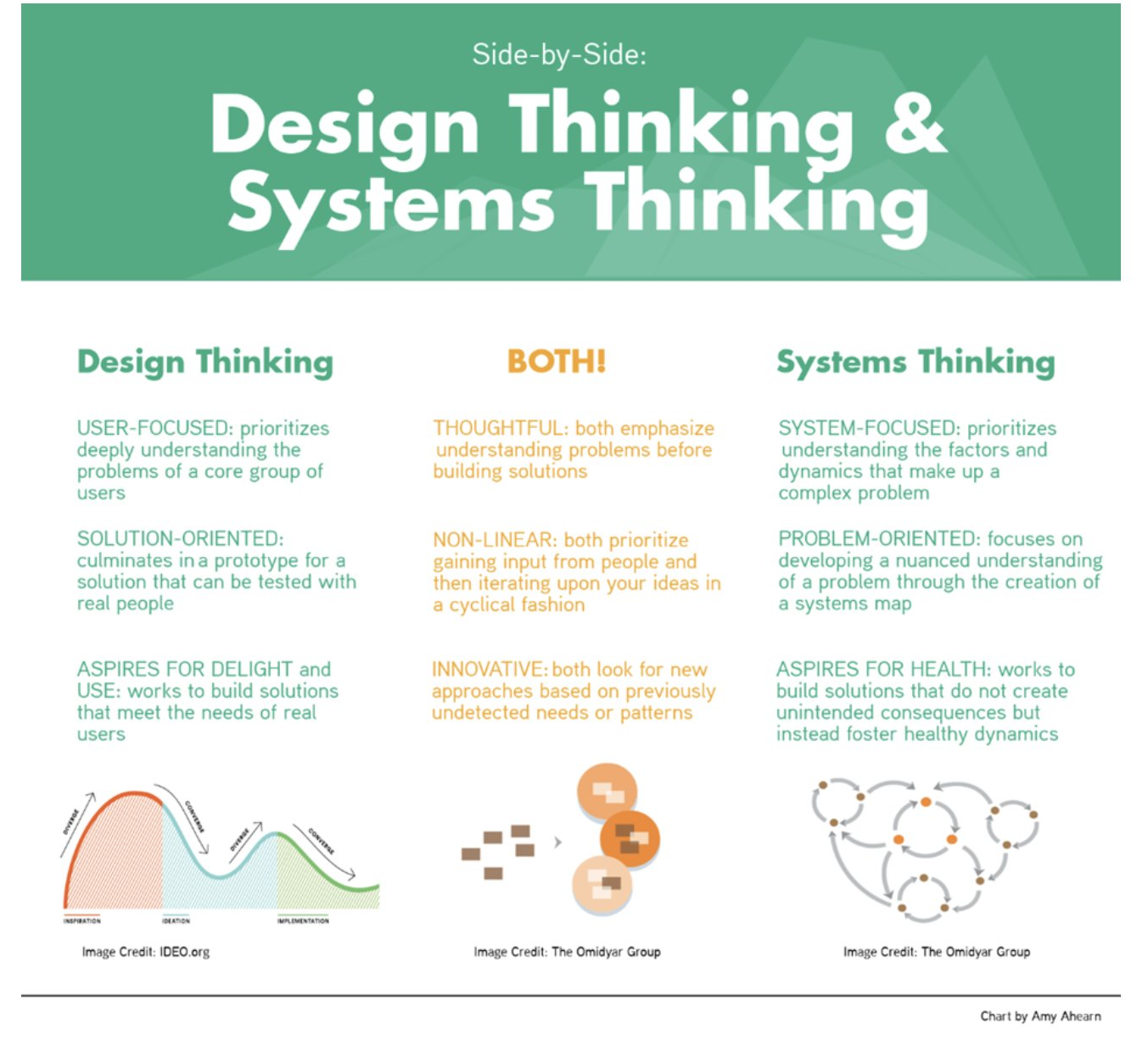 Beyond Design Thinking The Systemic Design Thinking Framework Design Thinking Process Design Thinking Tools Design Thinking