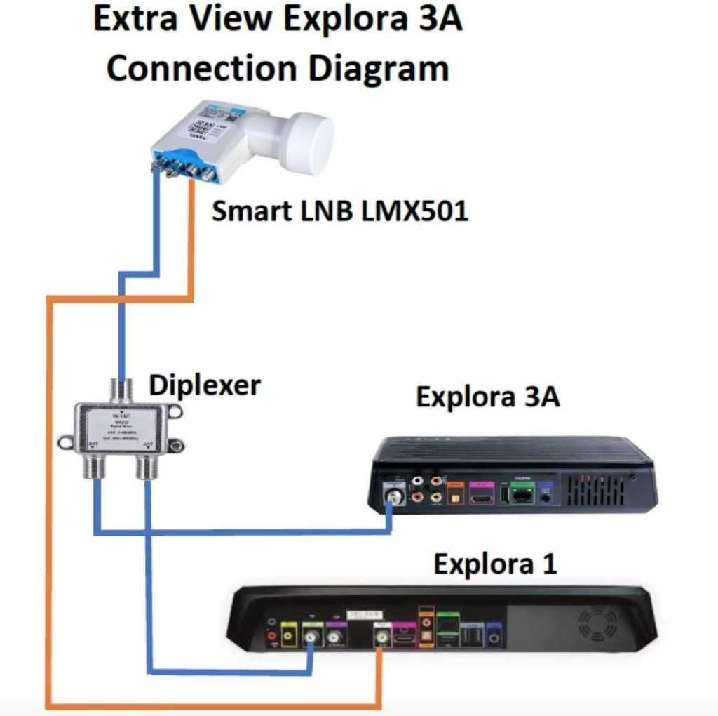 Most Dstv Decoders Xtraview Configuration With Slnb Or A Diplexer 3 Network Configuration Electronics Basics