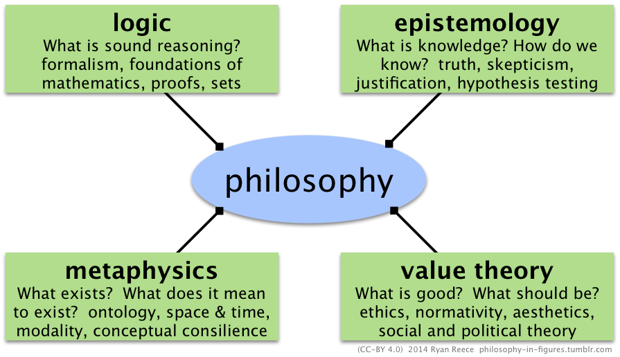 what are the four main branches of philosophy
