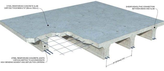 Details Of Reinforced Concrete Slabs Precast Concrete Slabs Insulated Concrete Forms Concrete Slab