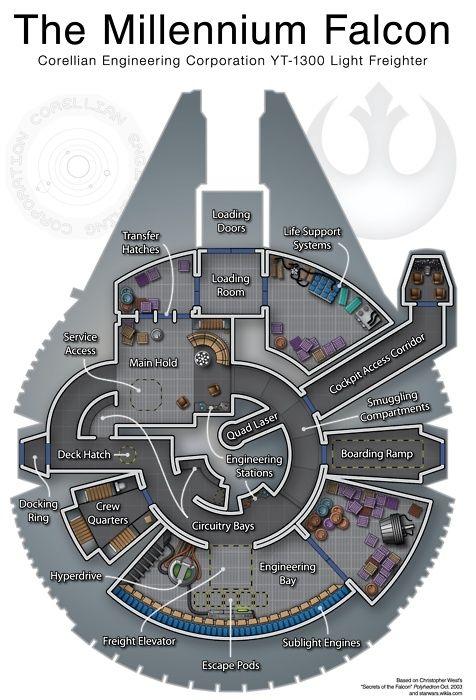 Millennium Falcon Blue Print Star Wars Infographic Star Wars Star Wars Ships Star Wars Art