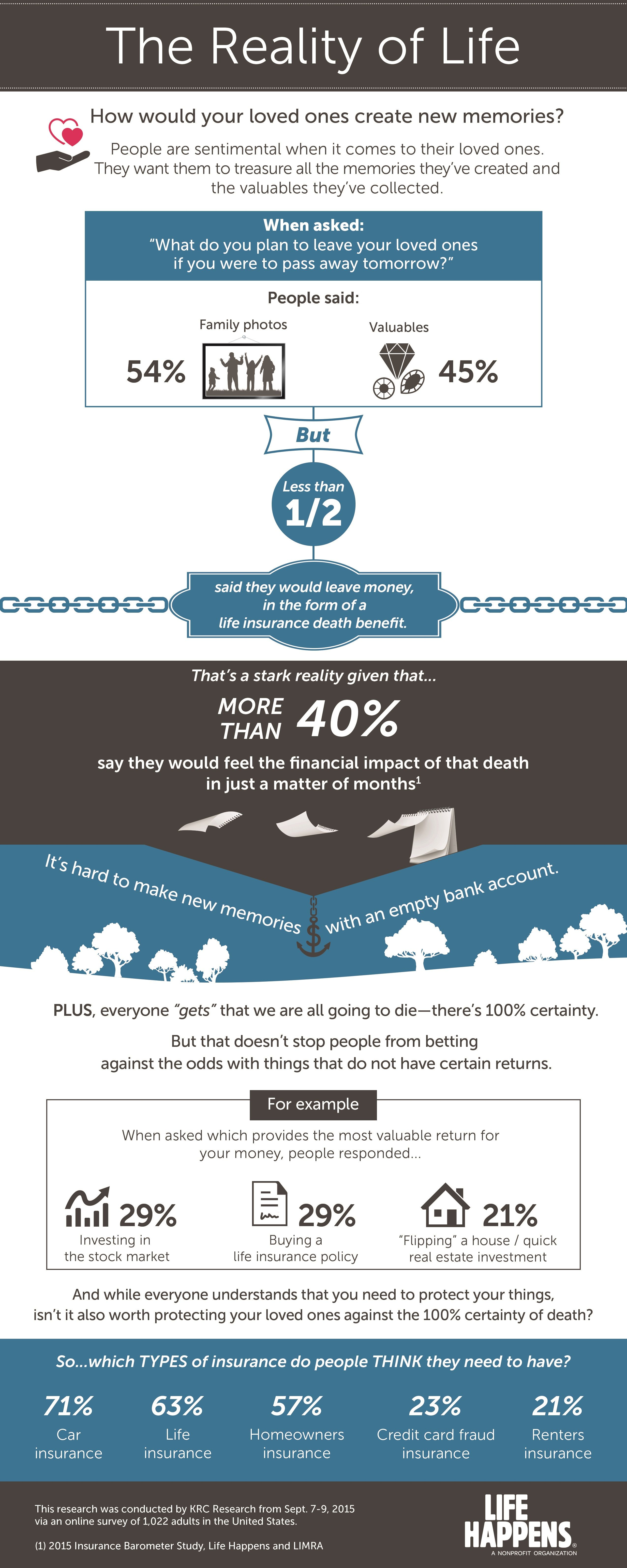 Life Insurance Buys Vs Needs An Infographic Reality Of Life Family Life Insurance Life Happens