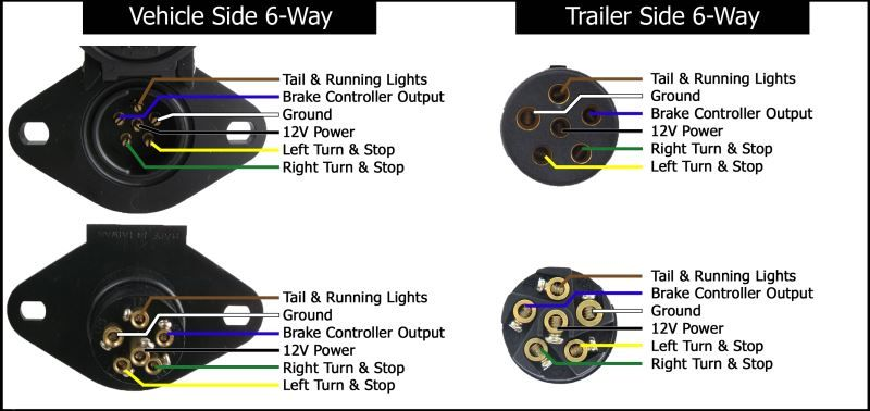 7 Way Round Pin Trailer Connector Wiring Diagram