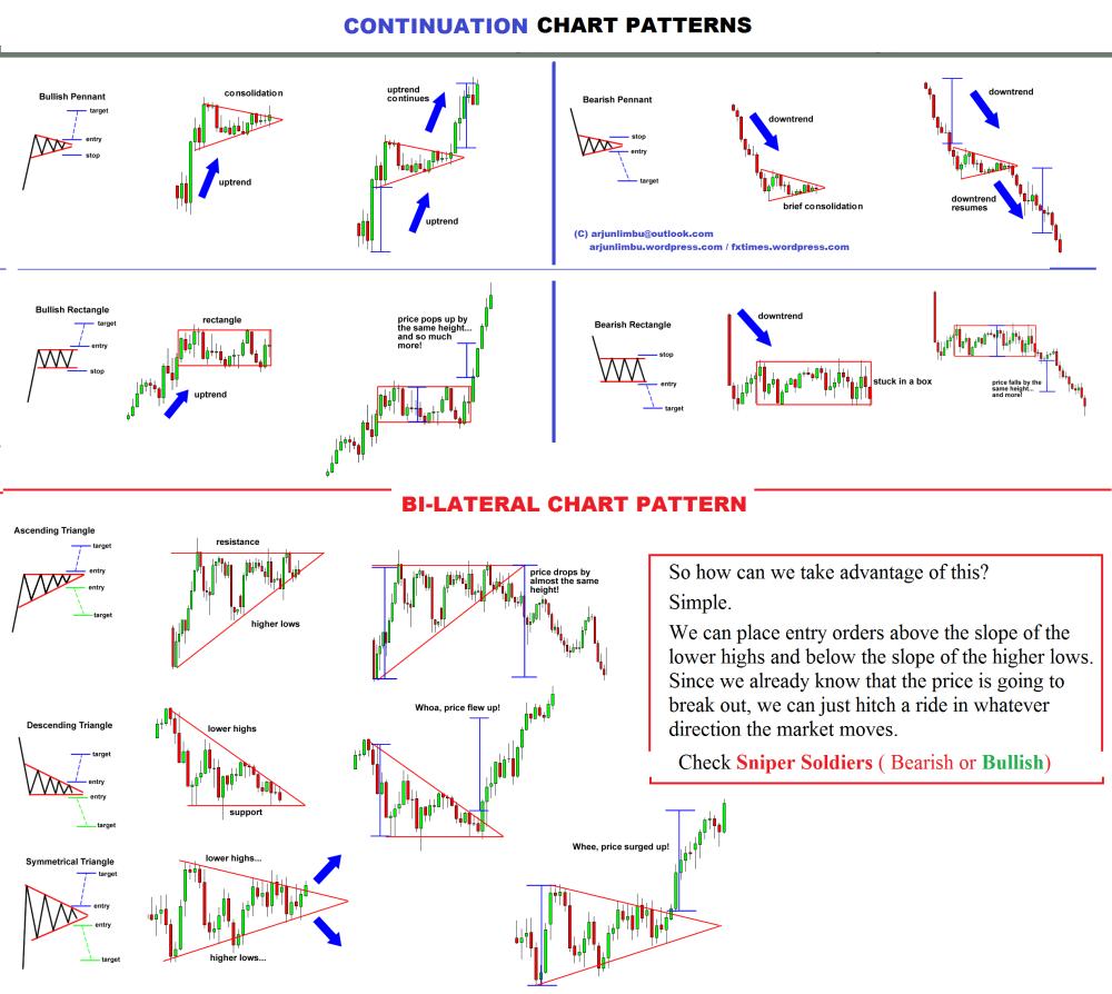 Forex charts analysis
