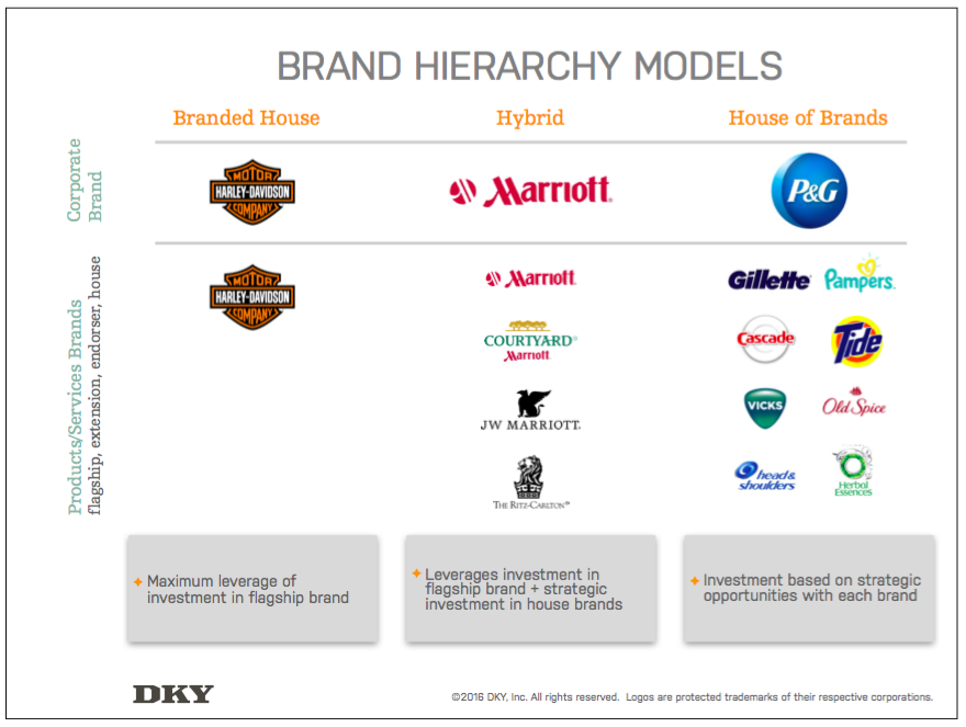 Brand Strategy Branded House Vs House Of Brands Brand Strategy Brand Architecture Brand