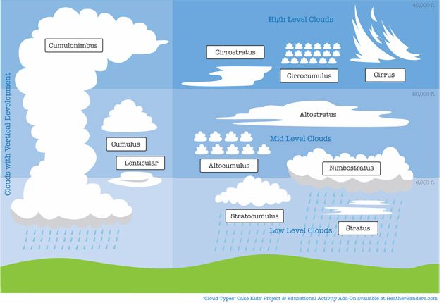 Cloud Cake Project And Free Cloud Types Downloads Cloud Type Clouds Projects Weather Unit Study