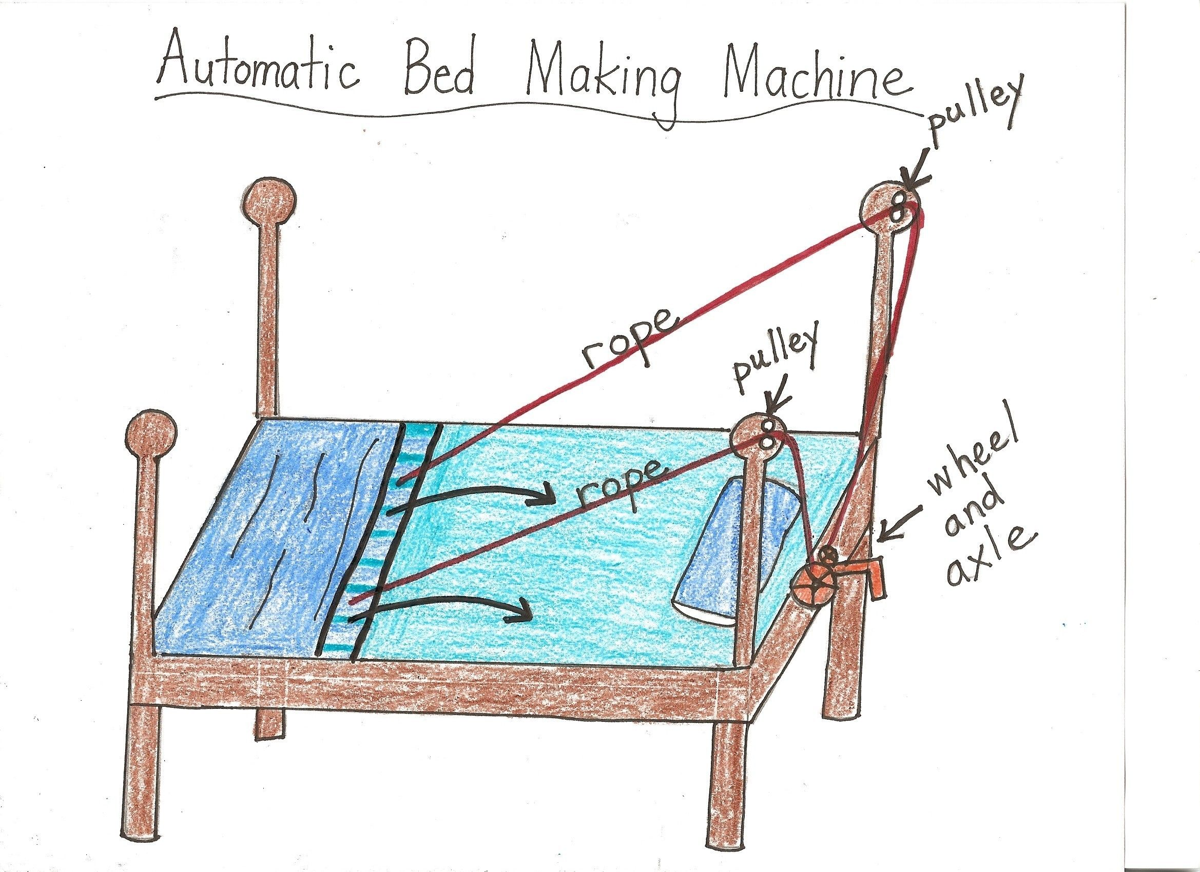 Simple machines project ideas - Simple Machine Projects Bed Making Machine Maybe
