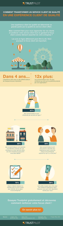 Why Customer Service is important? SocialMedia
