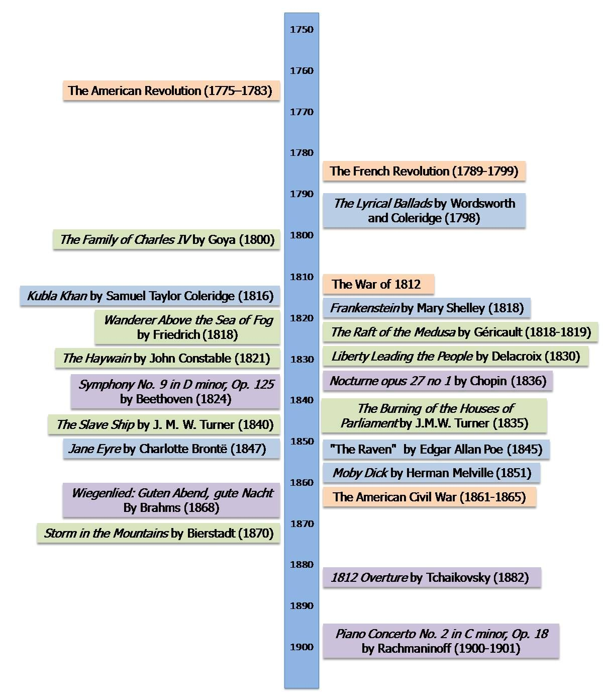 Timeline Of The Neoclassical And Enlightenment Period