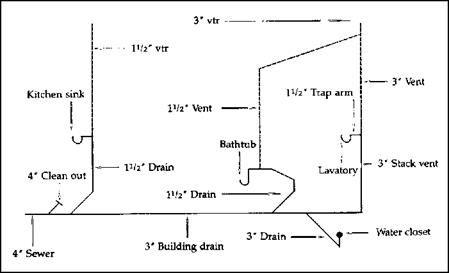 RISER DIAGRAMS   Basement   Pipe fitter, Pipes, Diagram