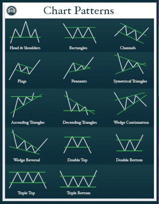 Forex technical analysis patterns