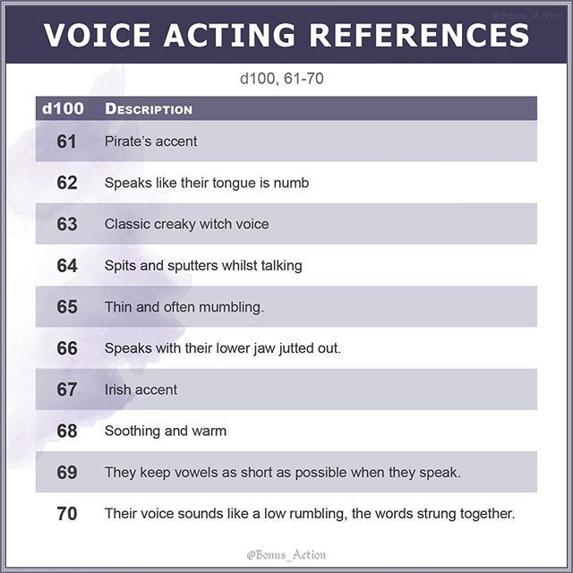 A D100 Of Voice Types, Accents And Other Vocal Cues To Use
