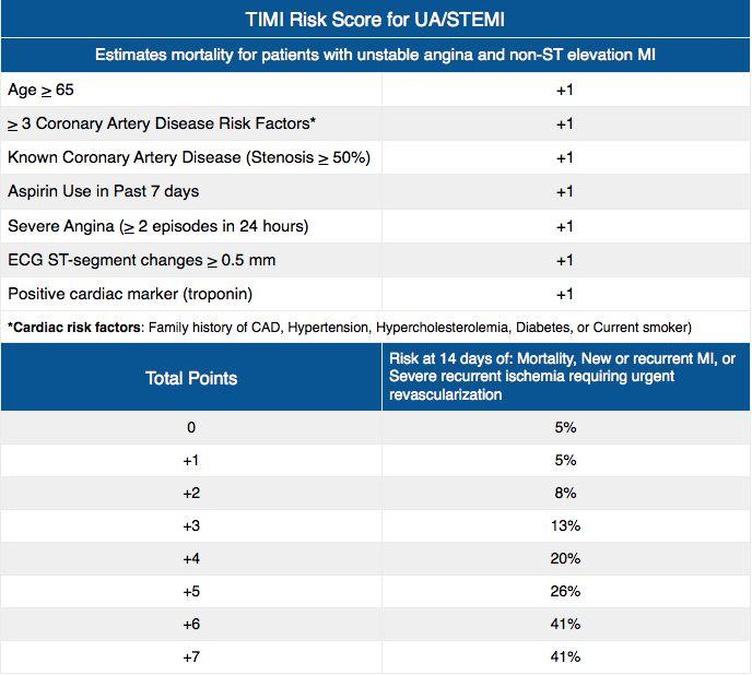 TIMI Risk Score for UA/STEMI Rosh Review   Family Medicine