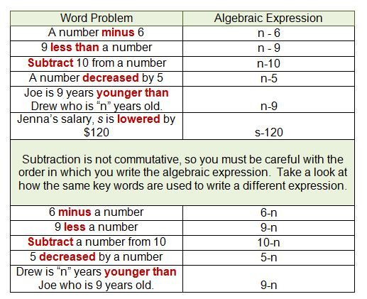 Translating Algebra Expressions With Images Algebraic
