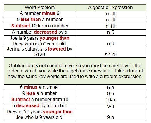 Translating Algebra Expressions Math Expressions Algebraic Expressions Translating Algebraic Expressions