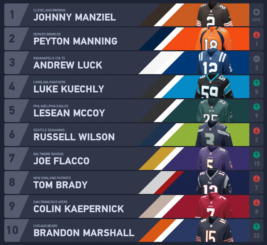 Washington DC, New York City have most diverse NFL jersey sales