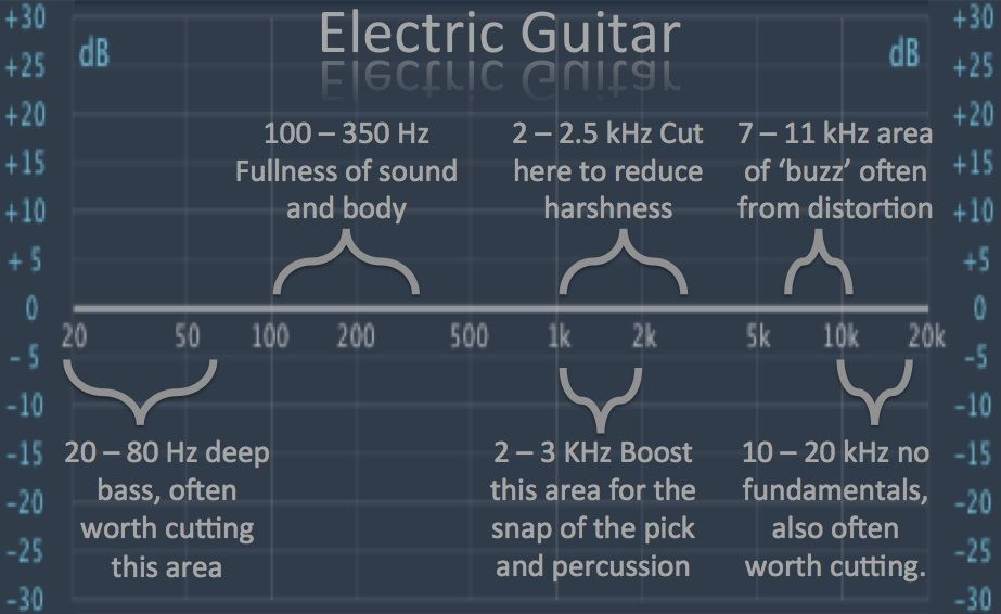 tips for mixing electric guitar mixing recording music playing guitar recorder music. Black Bedroom Furniture Sets. Home Design Ideas