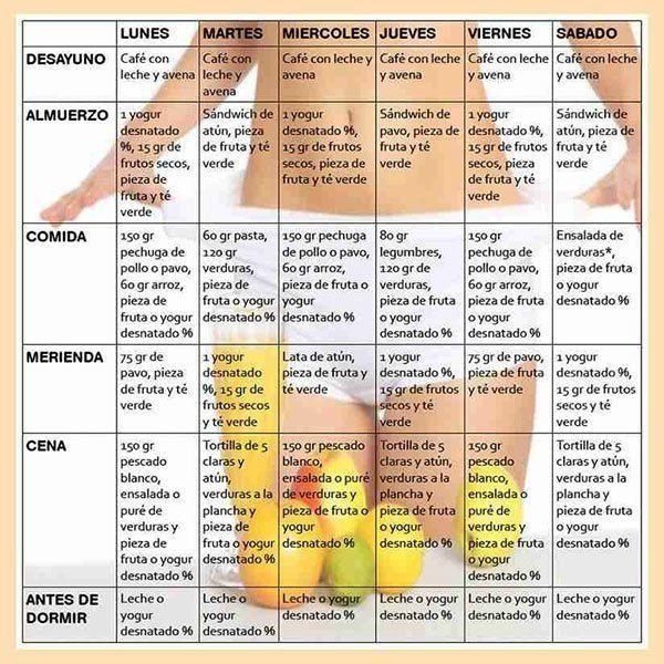 Cómo iniciar sesión comidas bajas en calorías con más de  cien