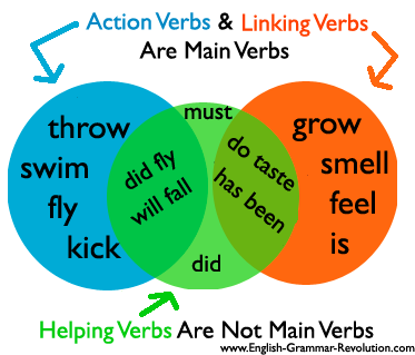 what is a verb action verbs linking verbs amp helping