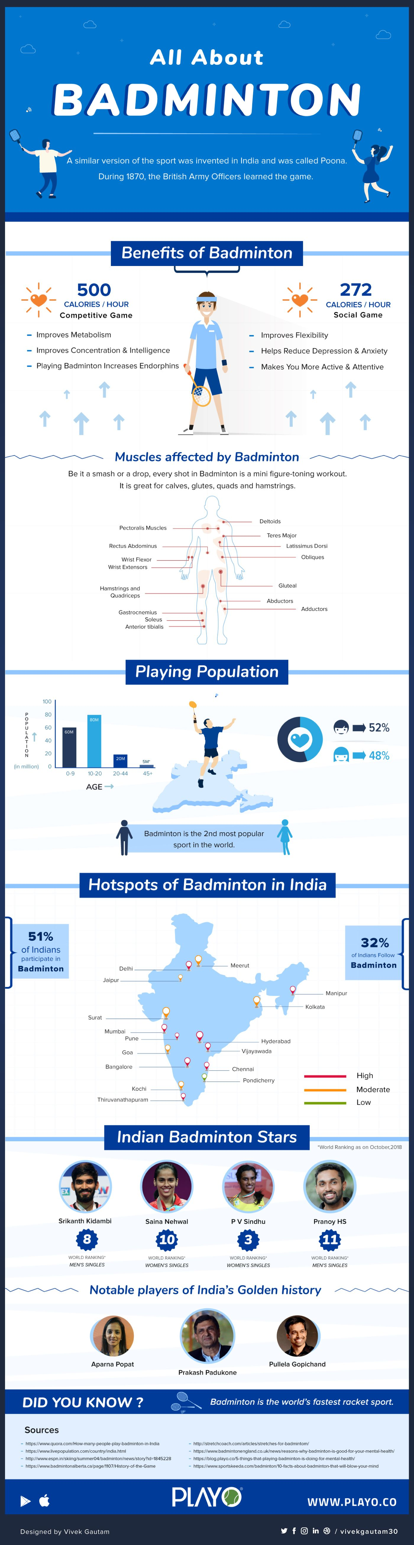 Badminton Is One Of The Sports That Is Now Most Popular Among The Youth And People Have Started Playing This Sport More Now Badminton Infographic Burn Calories