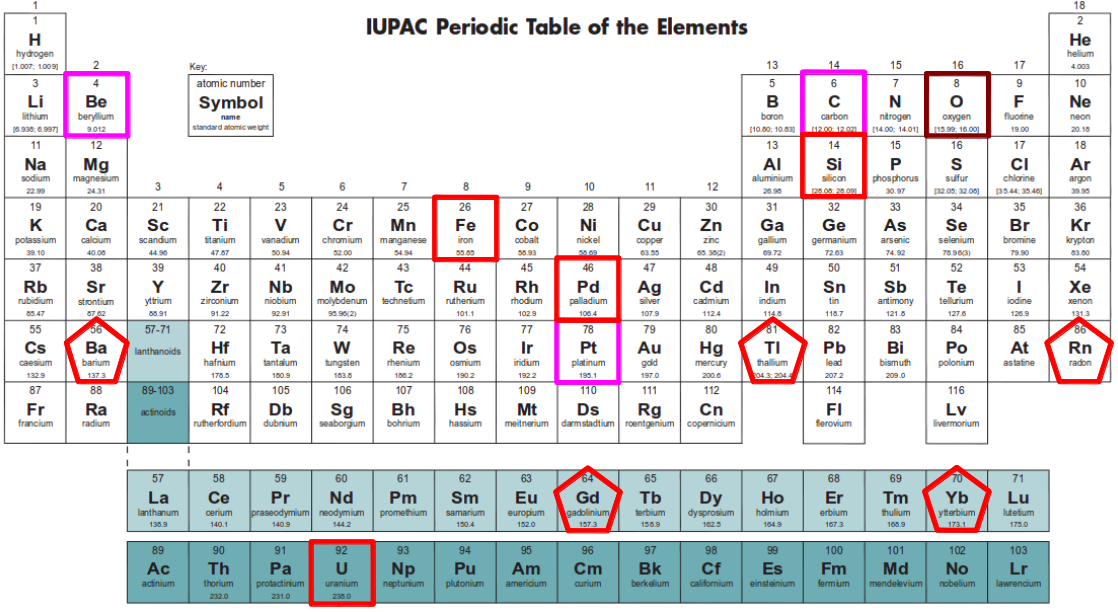 Iupac periodic table of the elements truth pinterest periodic iupac periodic table of the elements urtaz Images