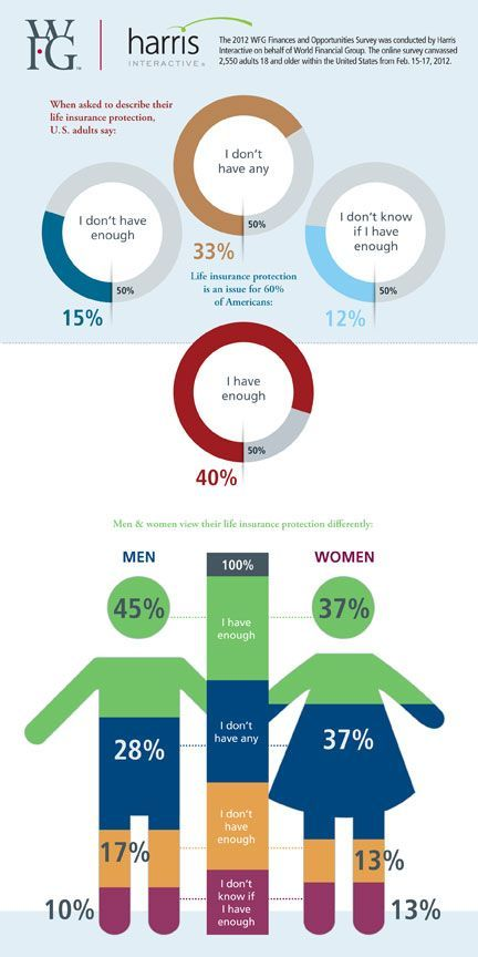 Infographic Facts About Life Insurance In The Us Life