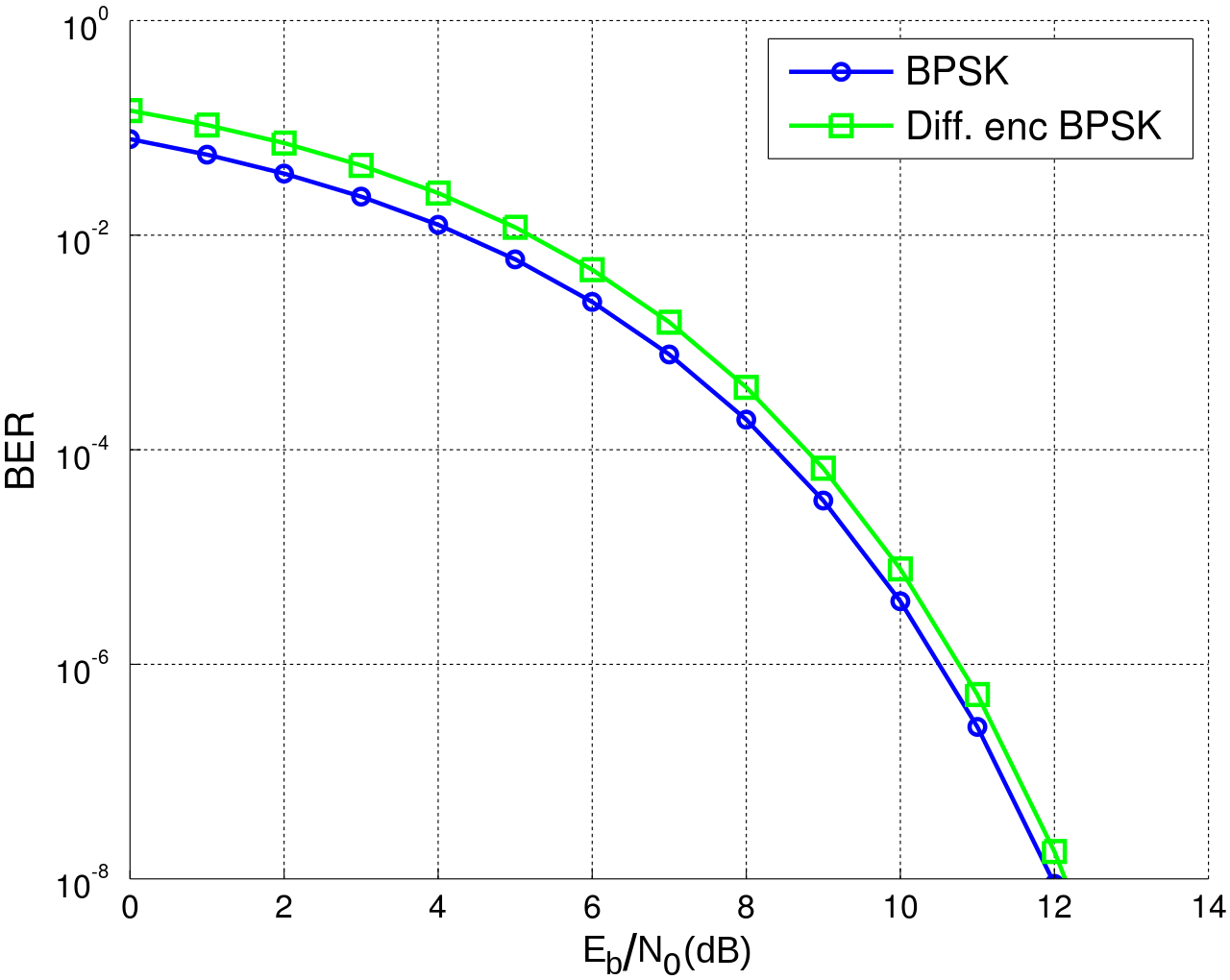 Bit Error Rate Curves Bpsk Binary Phase Shift Keying Vs Depsk Differentially Encoded Phase Shift Keying