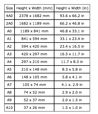 Dimensions Of A Series Paper Sizes The As Defined By Iso 216 Are Given In Table Below Both