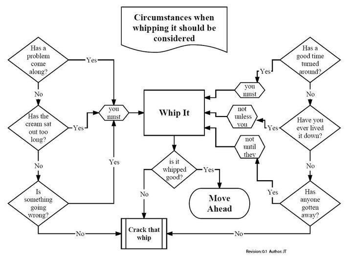 Whip It Diagram - Fusebox and Wiring Diagram layout-end -  layout-end.sirtarghe.itdiagram database