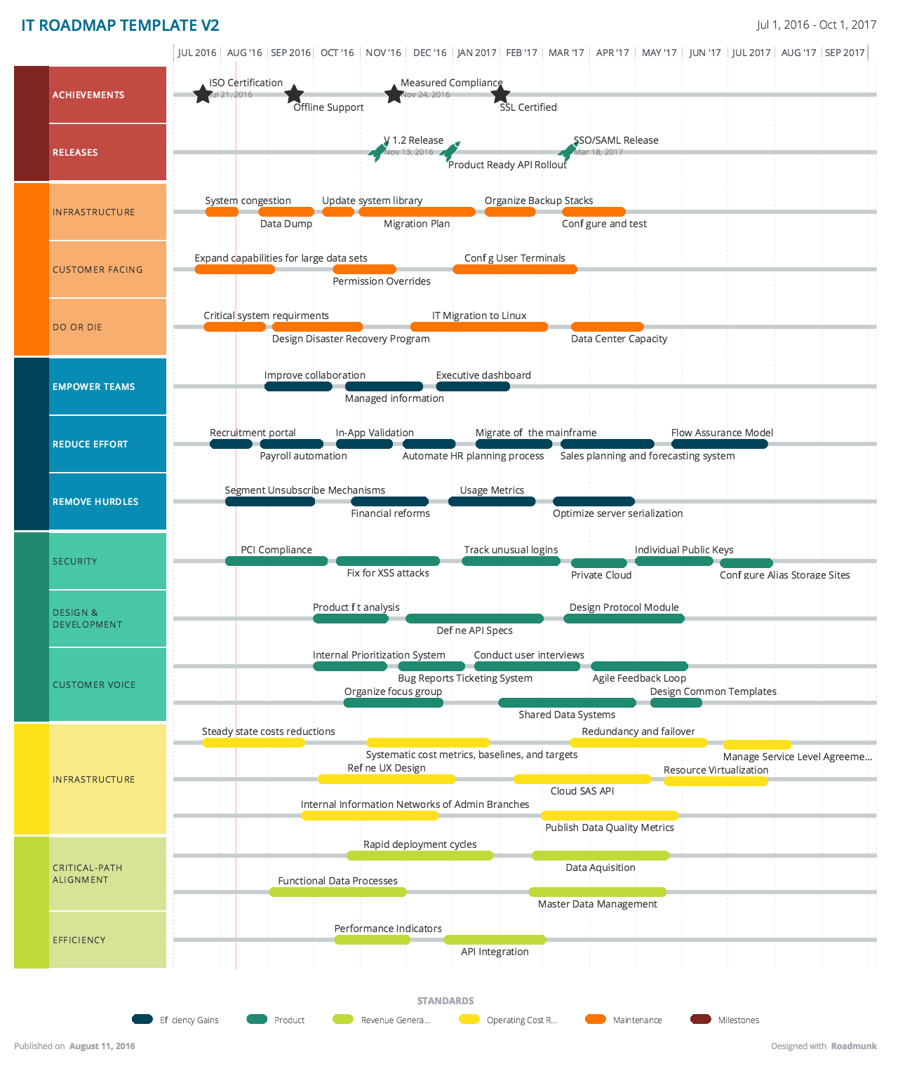Custom Roadmap Software Roadmap Infographic Roadmap Timeline Design