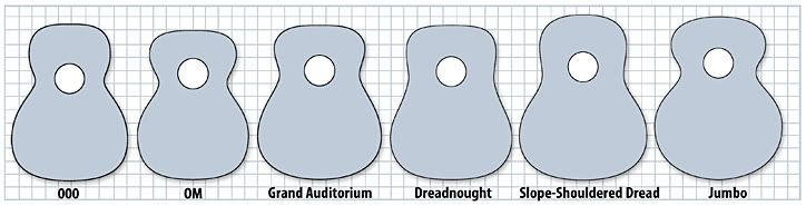 Guitar Body Shape Size Comparison Chart The Acoustic Guitar Forum Guitar Body Acoustic Guitar Body Shapes