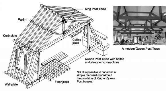 Mansard roof frame google mansard roof details for Mansard roof construction details
