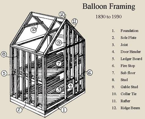 balloon frame construction - Google Search   Frame House ...