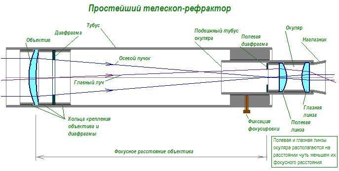 Изготовление телескопа в условиях домашних