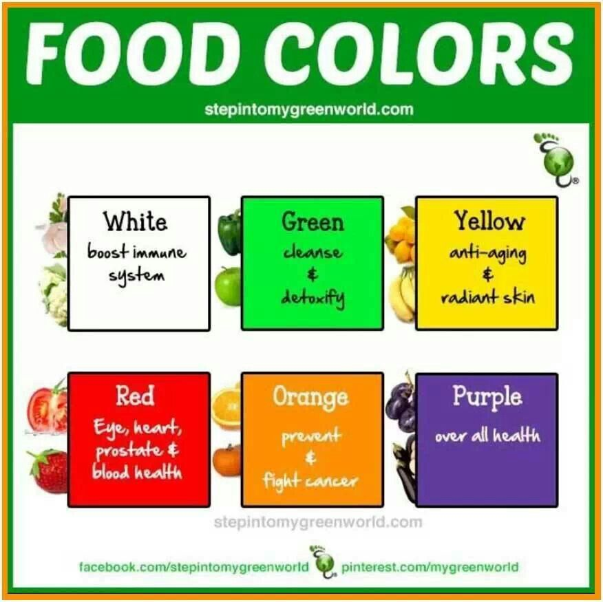 Food Colours Natural Health Information Nutrition Food Health