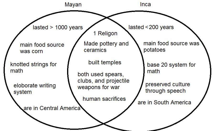 comparing the similarities and differences between the aztec and mayan cultures The early civilizations of the byzantine and aztec empires rose to power using a  variety of tactics they were both very successful and very powerful up to a.
