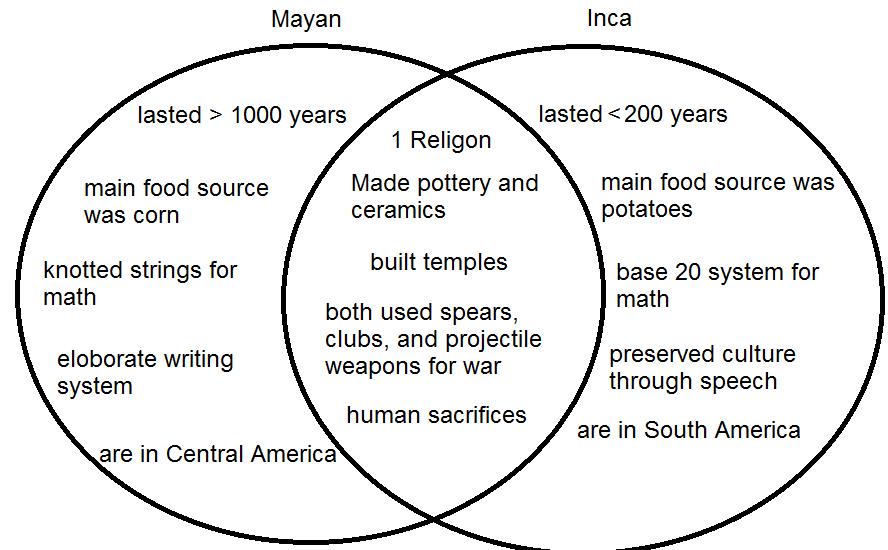 maya inca aztec similarities