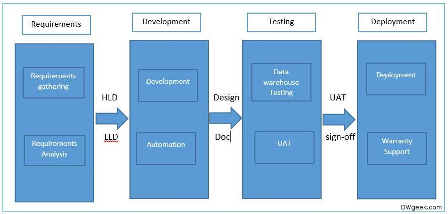 Data Warehouse Project Life Cycle And Design Data Warehouse
