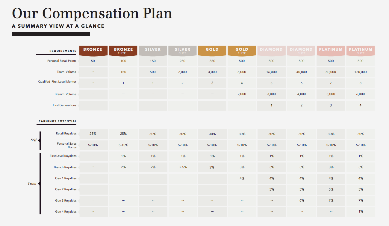 MalleS Finalized Compensation Plan Chart  Blogging