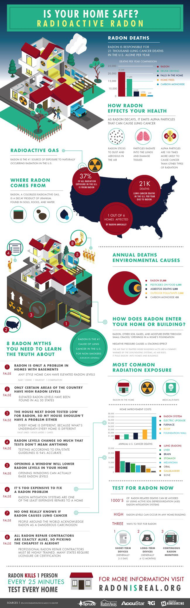 It's Radon Awareness month and a great time to check your house. : TreeHugger -  http://bit.ly/1IuLTpM