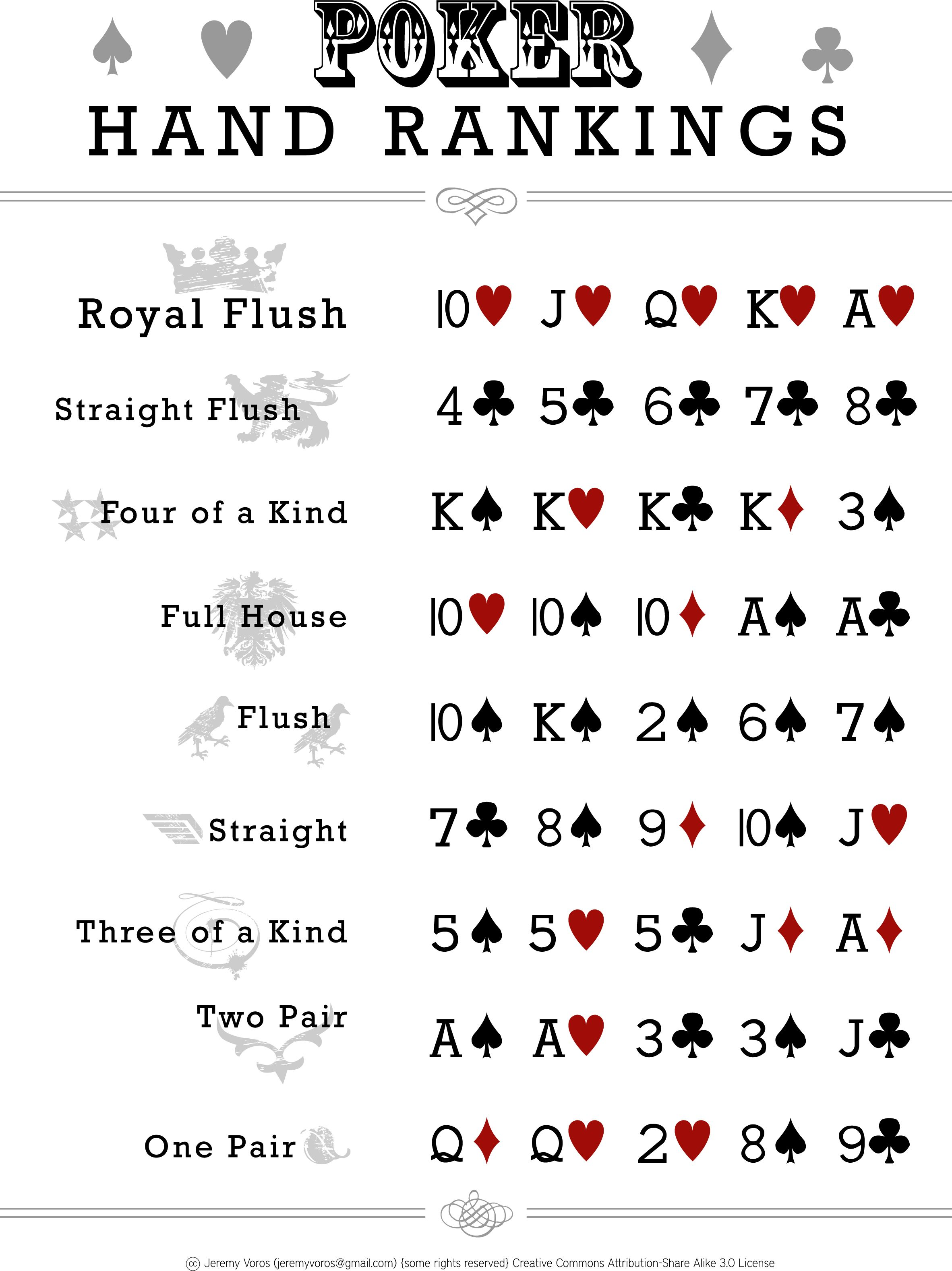 Poker Hands Ranking | Entertainment | Pinterest | Poker, James bond ...