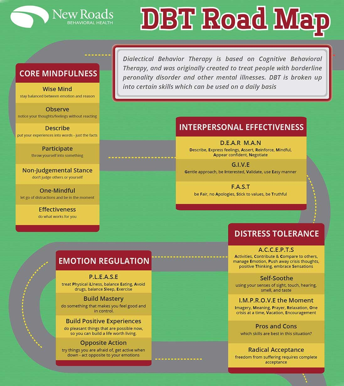 Chipspace Dbt Skills Roadmap This Infographic Shows All