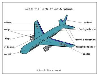 picture about Printable Airplane named Printables: Label the Elements of an Aircraft Flight and