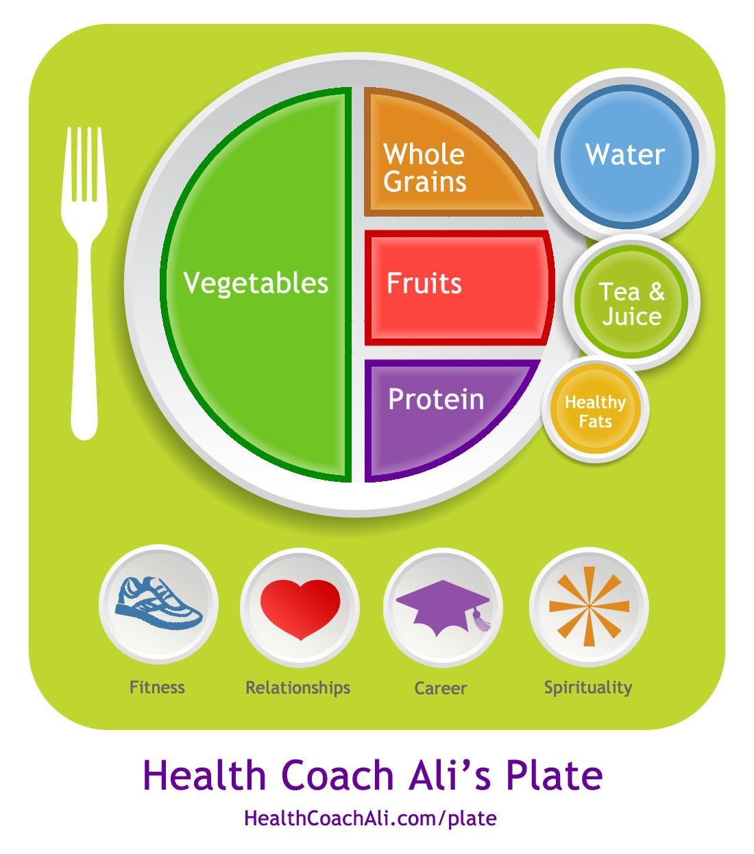 Creating My Plates Alternate to My Plate Healthy