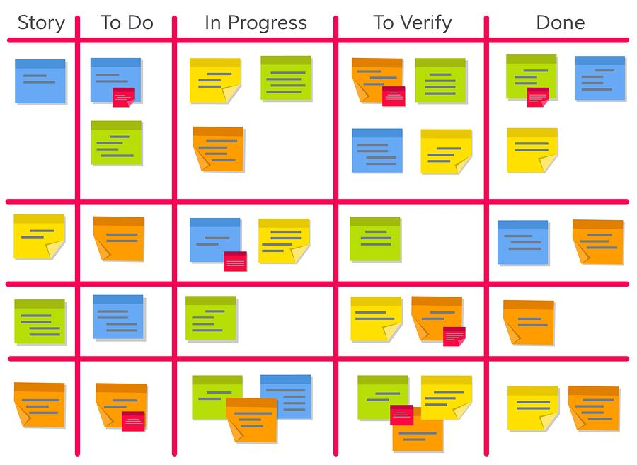 See A Brief Overview Of The Agile And Scrum Project Management Project And How You Can Use It To Fos Visual Management Kanban Board Agile Software Development