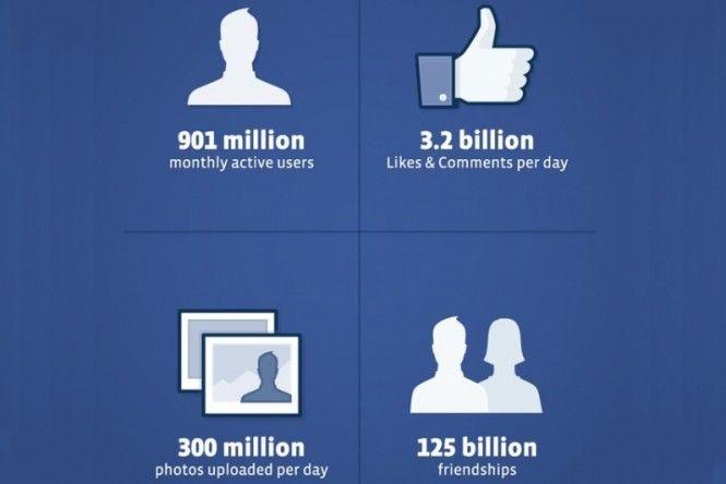 Facebook supera 900 milhões de usuários